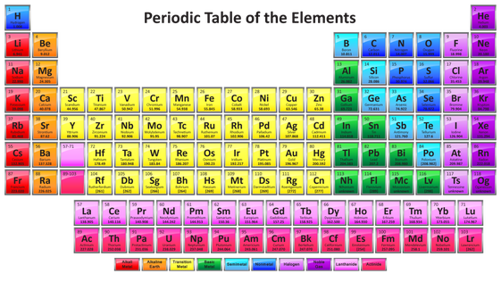 Elements pathfinder delsea middle school media center click on the element you need to research and the page will appear the periodic table of videos videos to help explain each element urtaz Image collections
